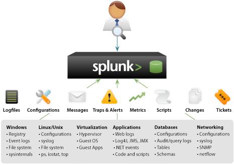 splunk hardware diagram splunk the it log management software v4.1 released ... #14